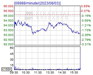 株価 香港 アリババ